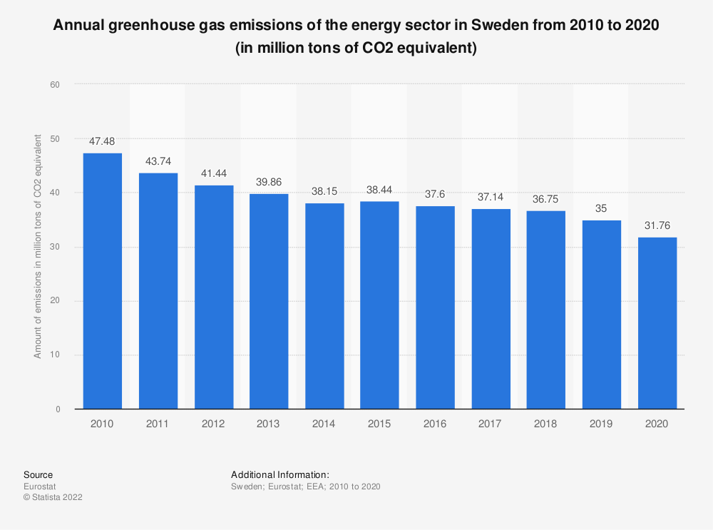 Statistic: Annual greenhouse gas emissions of the energy sector in Sweden from 2005 to 2014 (in million tons of CO2 equivalent)  | Statista