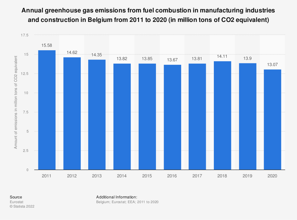 Statistic: Annual greenhouse gas emissions from fuel combustion in manufacturing industries and construction in Belgium from 2008 to 2017 (in million tons of CO2 equivalent) | Statista