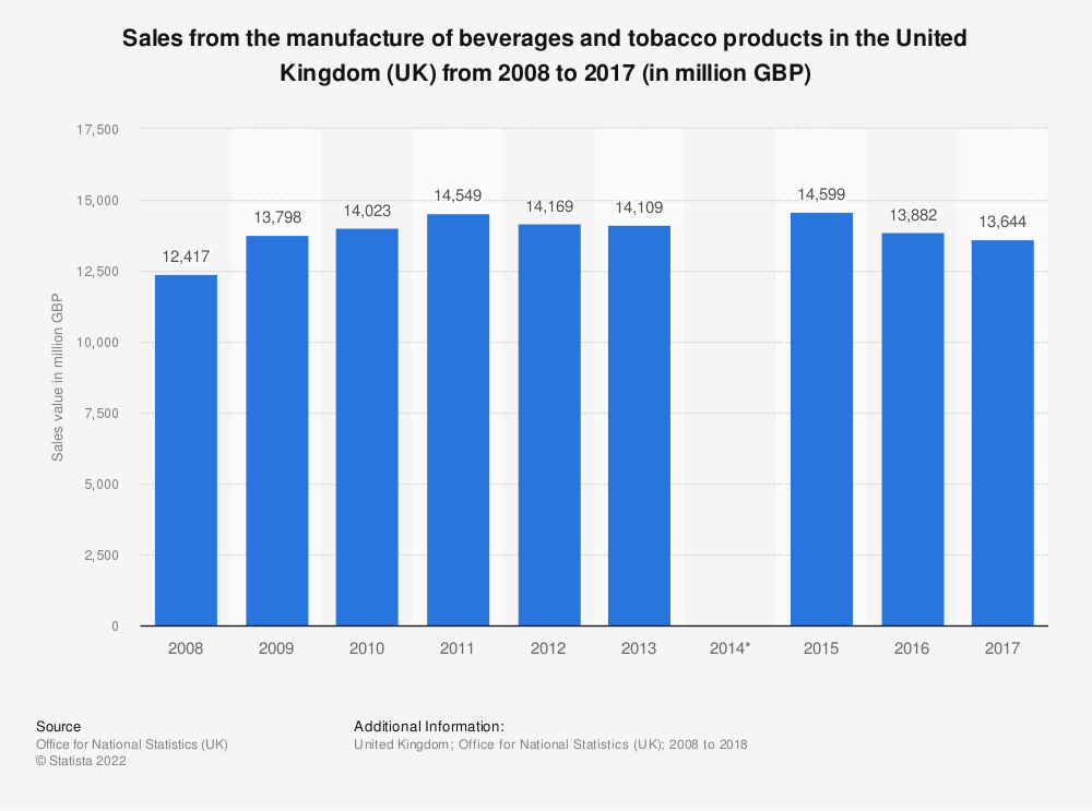 Statistic: Sales from the manufacture of beverages and tobacco products in the United Kingdom (UK) from 2008 to 2017 (in million GBP) | Statista