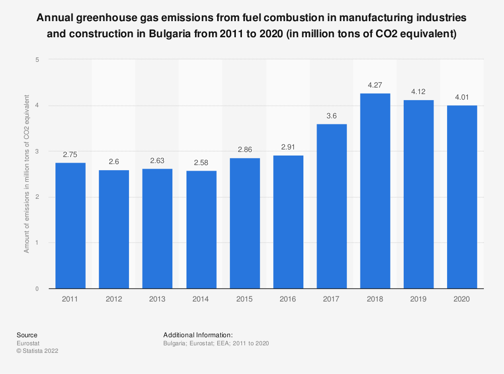 Statistic: Annual greenhouse gas emissions from fuel combustion in manufacturing industries and construction in Bulgaria from 2005 to 2014 (in million tons of CO2 equivalent)  | Statista