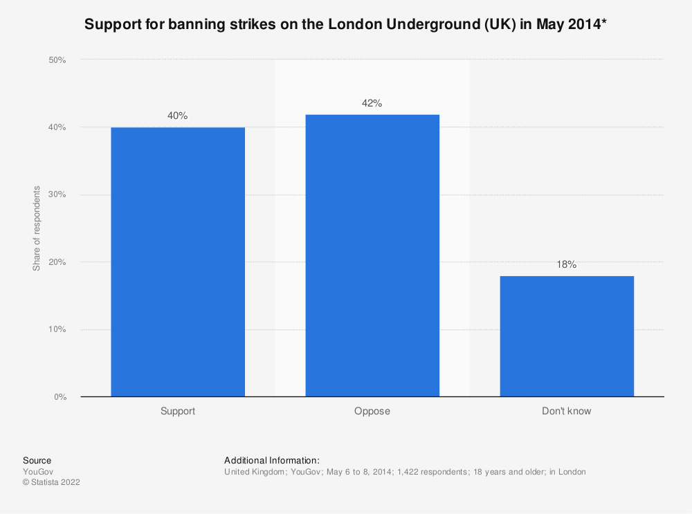 Statistic: Support for banning strikes on the London Underground (UK) in May 2014* | Statista