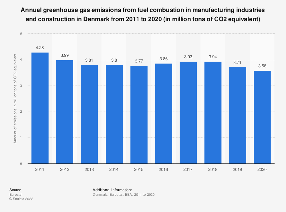 Statistic: Annual greenhouse gas emissions from fuel combustion in manufacturing industries and construction in Denmark from 2005 to 2014 (in million tons of CO2 equivalent)  | Statista