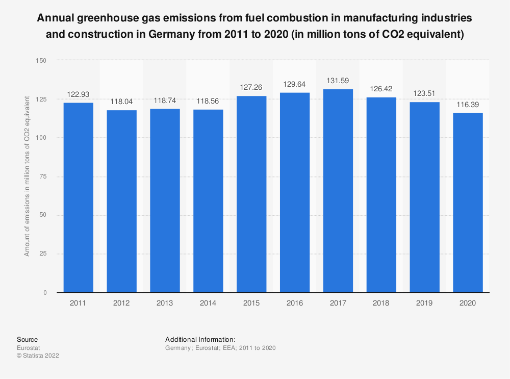Statistic: Annual greenhouse gas emissions from fuel combustion in manufacturing industries and construction in Germany from 2005 to 2014 (in million tons of CO2 equivalent)  | Statista