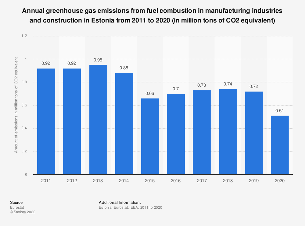 Statistic: Annual greenhouse gas emissions from fuel combustion in manufacturing industries and construction in Estonia from 2005 to 2014 (in million tons of CO2 equivalent)  | Statista