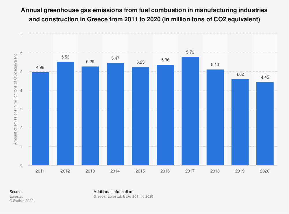 Statistic: Annual greenhouse gas emissions from fuel combustion in manufacturing industries and construction in Greece from 2008 to 2017 (in million tons of CO2 equivalent)  | Statista