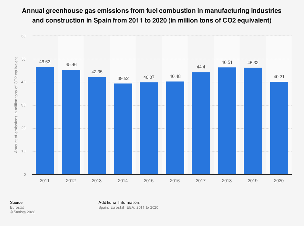 Statistic: Annual greenhouse gas emissions from fuel combustion in manufacturing industries and construction in Spain from 2008 to 2017 (in million tons of CO2 equivalent)  | Statista
