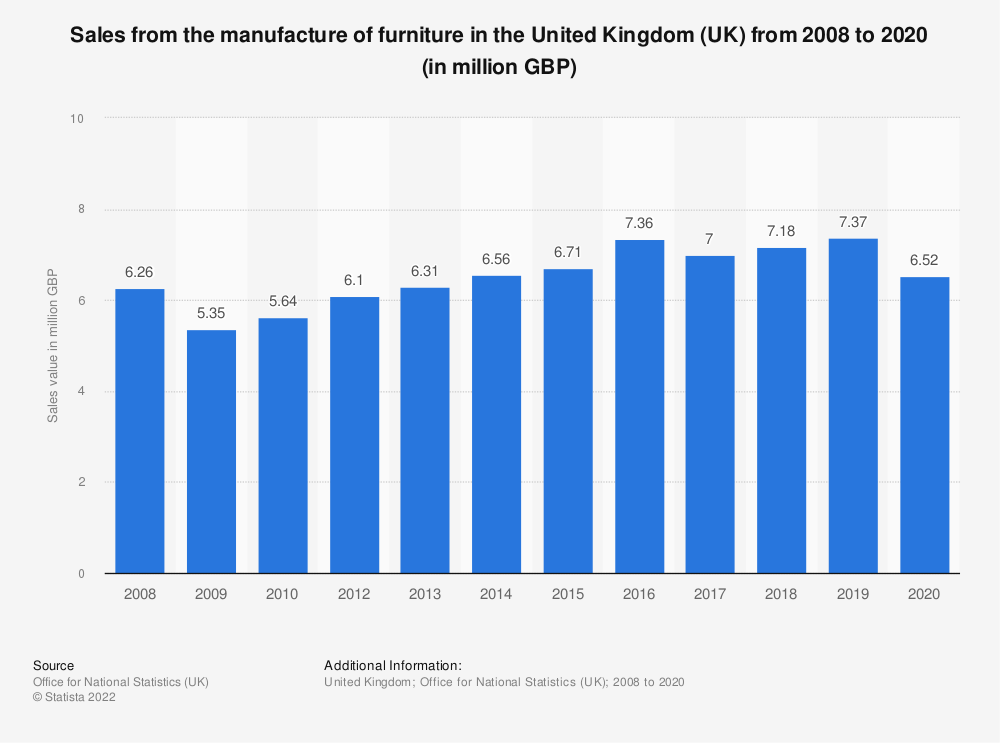 Statistic: Sales from the manufacture of furniture in the United Kingdom (UK) from 2008 to 2019 (in million GBP) | Statista