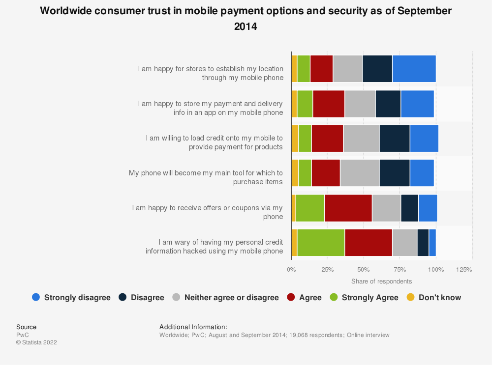 Statistic: Worldwide consumer trust in mobile payment options and security as of September 2014 | Statista