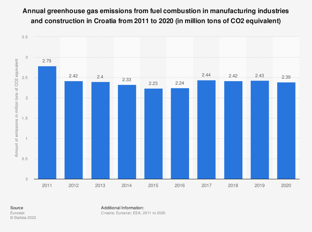 Statistic: Annual greenhouse gas emissions from fuel combustion in manufacturing industries and construction in Croatia from 2008 to 2017 (in million tons of CO2 equivalent)  | Statista