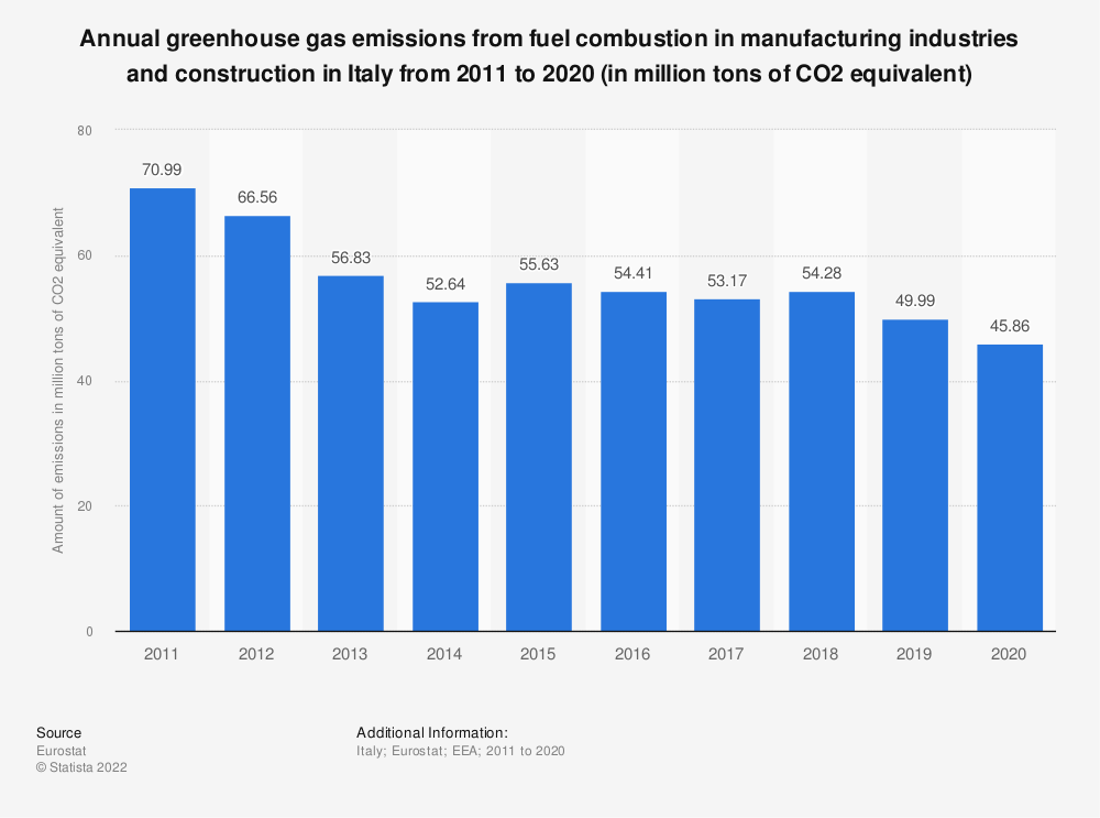 Statistic: Annual greenhouse gas emissions from fuel combustion in manufacturing industries and construction in Italy from 2005 to 2014 (in million tons of CO2 equivalent)  | Statista