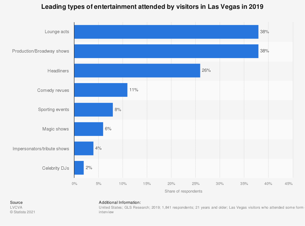 Statistic: Leading types of entertainment attended by visitors in Las Vegas in 2018 | Statista