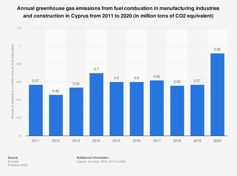 Statistic: Annual greenhouse gas emissions from fuel combustion in manufacturing industries and construction in Cyprus from 2008 to 2017 (in million tons of CO2 equivalent)  | Statista