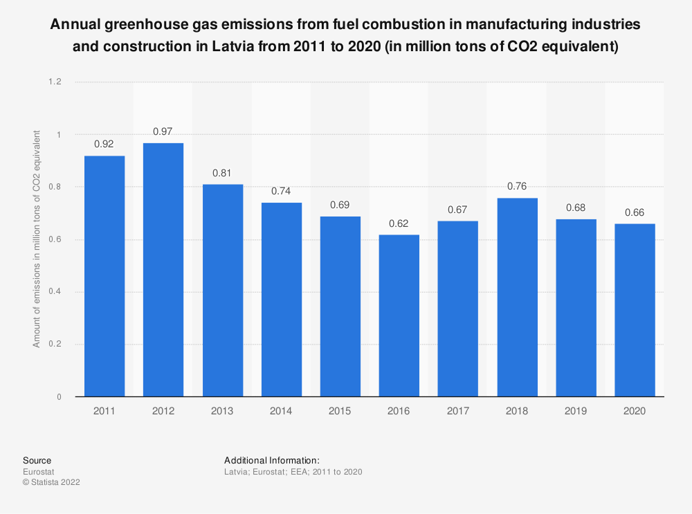 Statistic: Annual greenhouse gas emissions from fuel combustion in manufacturing industries and construction in Latvia from 2005 to 2014 (in million tons of CO2 equivalent)  | Statista