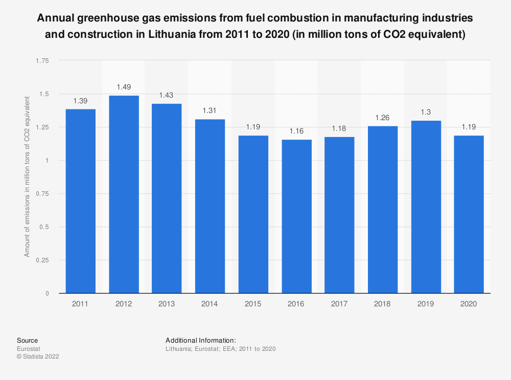 Statistic: Annual greenhouse gas emissions from fuel combustion in manufacturing industries and construction in Lithuania from 2005 to 2014 (in million tons of CO2 equivalent)  | Statista