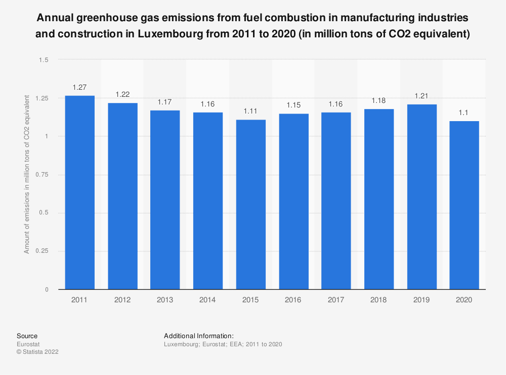 Statistic: Annual greenhouse gas emissions from fuel combustion in manufacturing industries and construction in Luxembourg from 2008 to 2017 (in million tons of CO2 equivalent)  | Statista