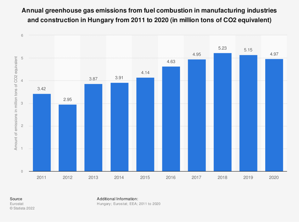 Statistic: Annual greenhouse gas emissions from fuel combustion in manufacturing industries and construction in Hungary from 2005 to 2014 (in million tons of CO2 equivalent)  | Statista