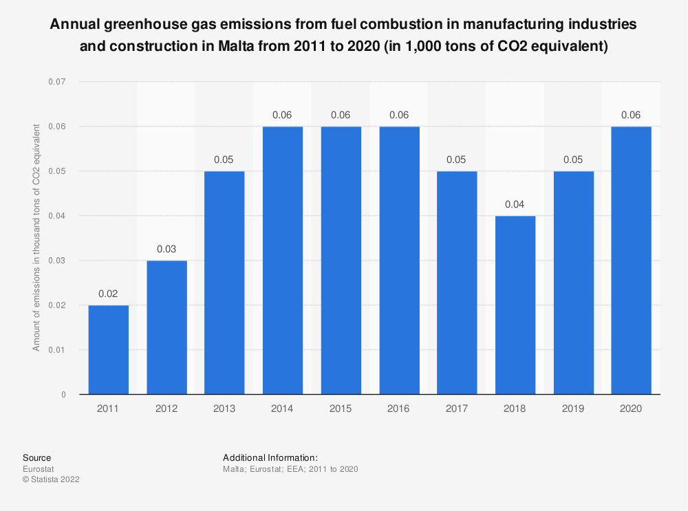 Statistic: Annual greenhouse gas emissions from fuel combustion in manufacturing industries and construction in Malta from 2005 to 2014 (in 1,000 tons of CO2 equivalent)  | Statista