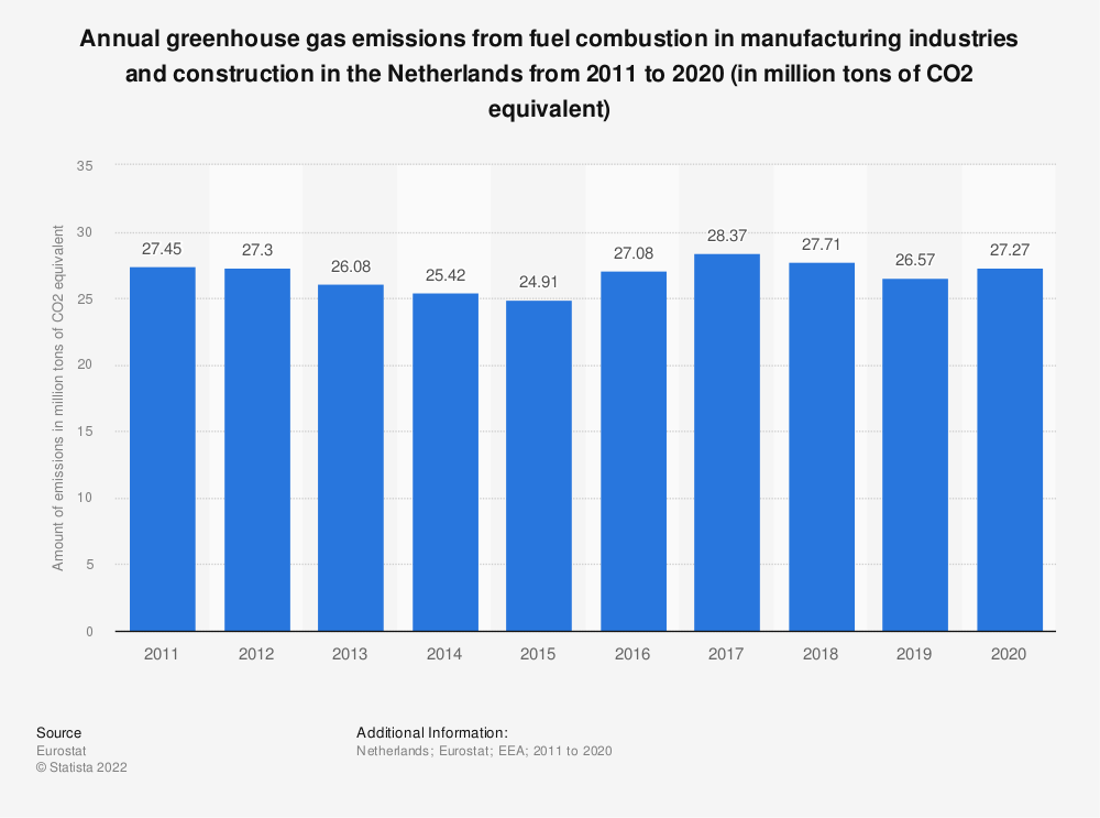 Statistic: Annual greenhouse gas emissions from fuel combustion in manufacturing industries and construction in the Netherlands from 2008 to 2017 (in million tons of CO2 equivalent)  | Statista