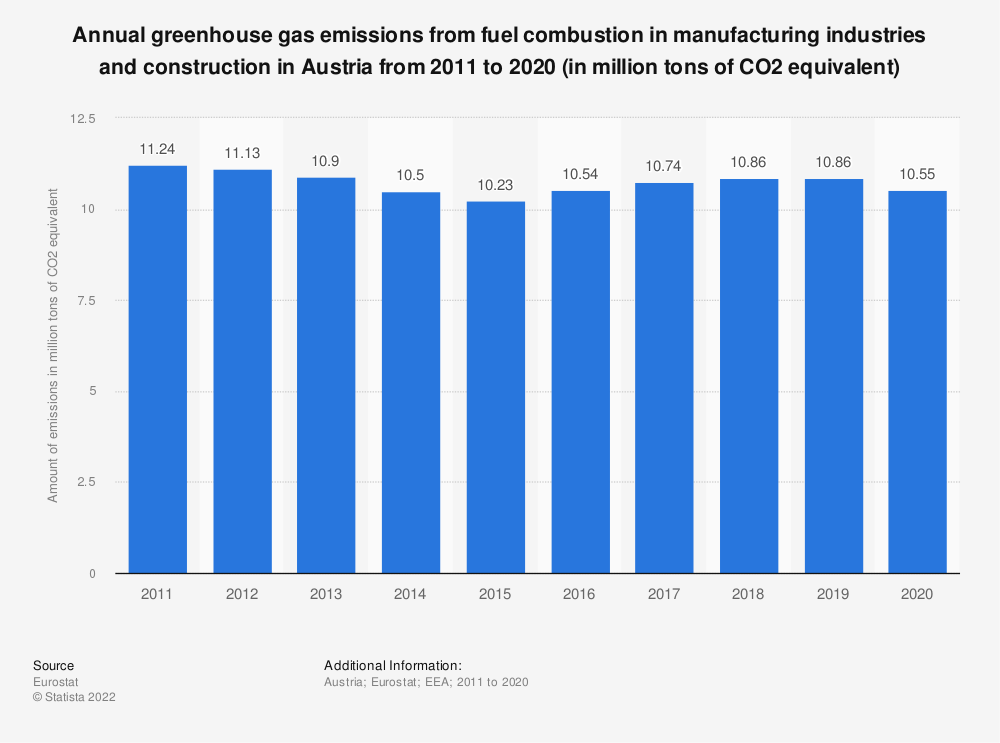 Statistic: Annual greenhouse gas emissions from fuel combustion in manufacturing industries and construction in Austria from 2008 to 2017 (in million tons of CO2 equivalent)  | Statista