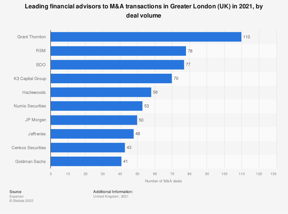 Statistic: Leading financial advisors to M&A transactions in Greater London (UK) in 2020, by deal volume | Statista