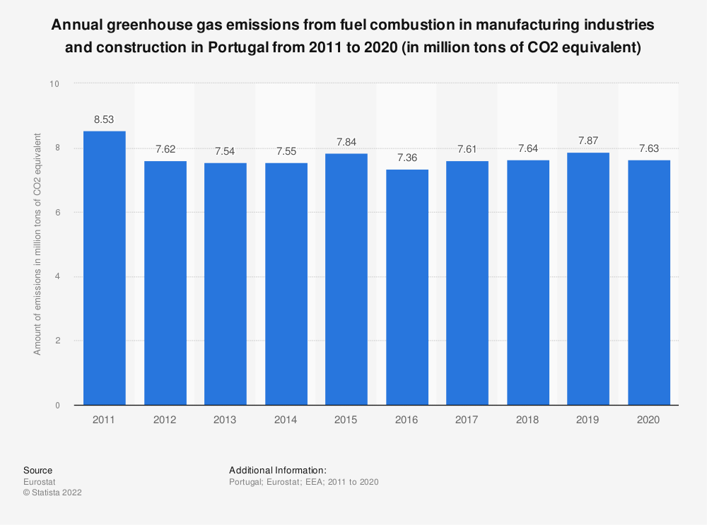 Statistic: Annual greenhouse gas emissions from fuel combustion in manufacturing industries and construction in Portugal from 2008 to 2017 (in million tons of CO2 equivalent)  | Statista