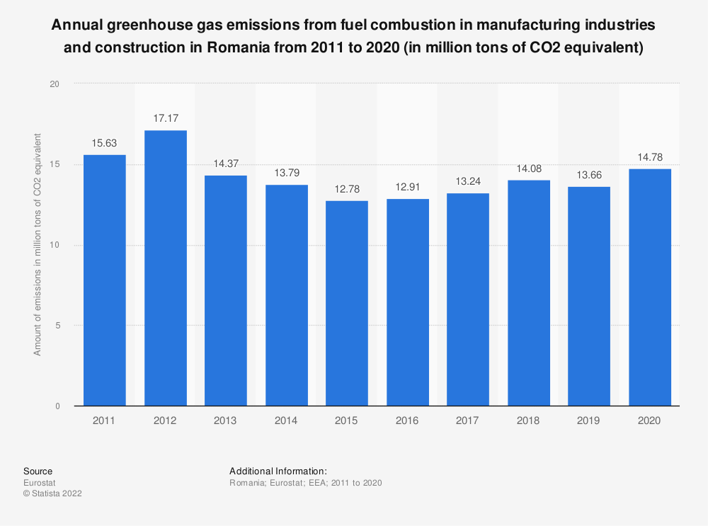 Statistic: Annual greenhouse gas emissions from fuel combustion in manufacturing industries and construction in Romania from 2008 to 2017 (in million tons of CO2 equivalent)  | Statista