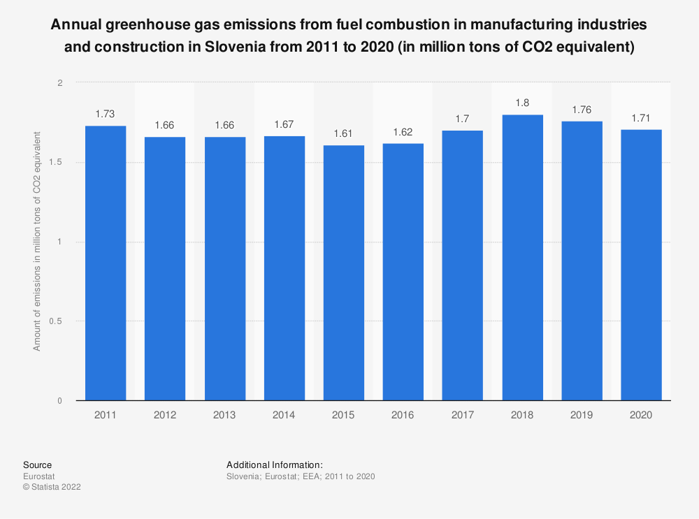 Statistic: Annual greenhouse gas emissions from fuel combustion in manufacturing industries and construction in Slovenia from 2005 to 2014 (in million tons of CO2 equivalent)  | Statista