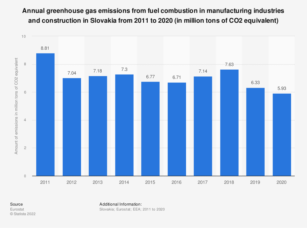 Statistic: Annual greenhouse gas emissions from fuel combustion in manufacturing industries and construction in Slovakia from 2008 to 2017 (in million tons of CO2 equivalent)  | Statista
