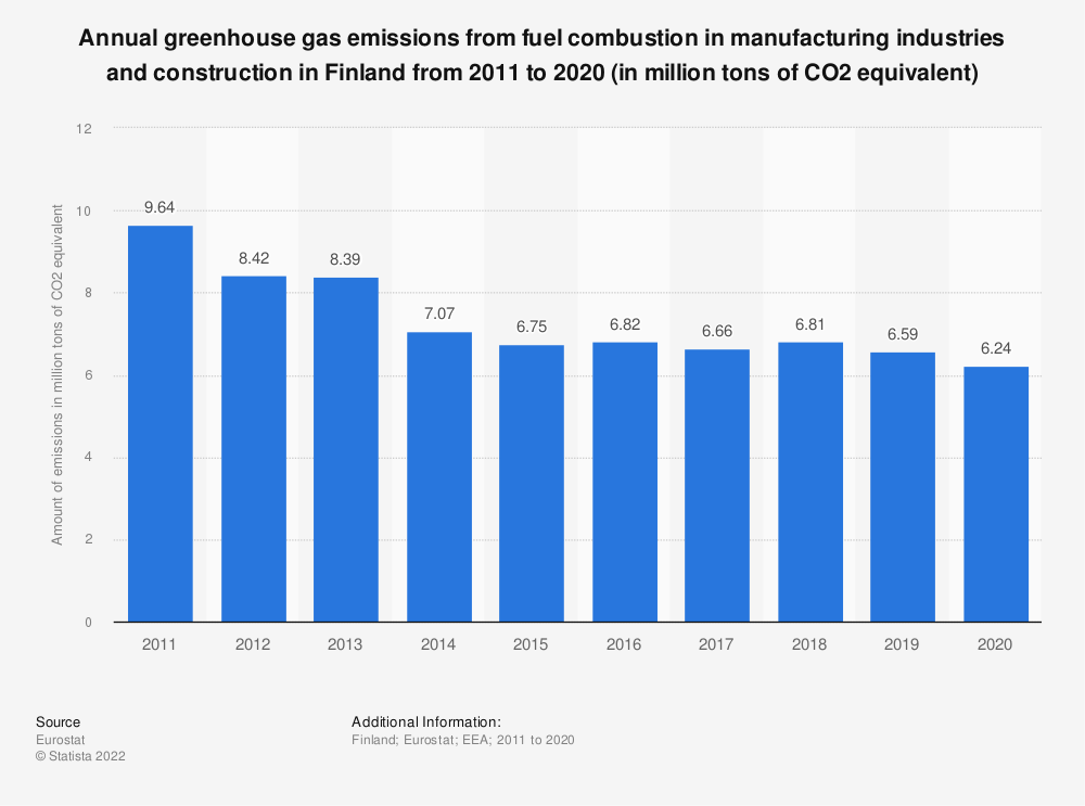 Statistic: Annual greenhouse gas emissions from fuel combustion in manufacturing industries and construction in Finland from 2008 to 2017 (in million tons of CO2 equivalent)  | Statista