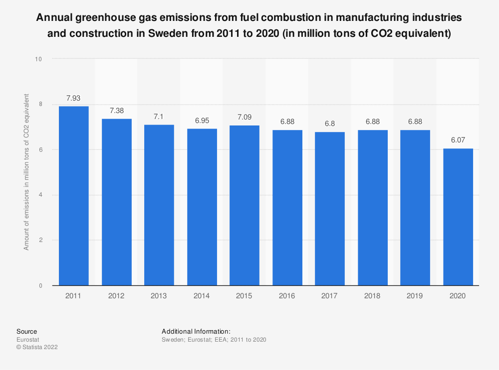 Statistic: Annual greenhouse gas emissions from fuel combustion in manufacturing industries and construction in Sweden from 2008 to 2017 (in million tons of CO2 equivalent)  | Statista