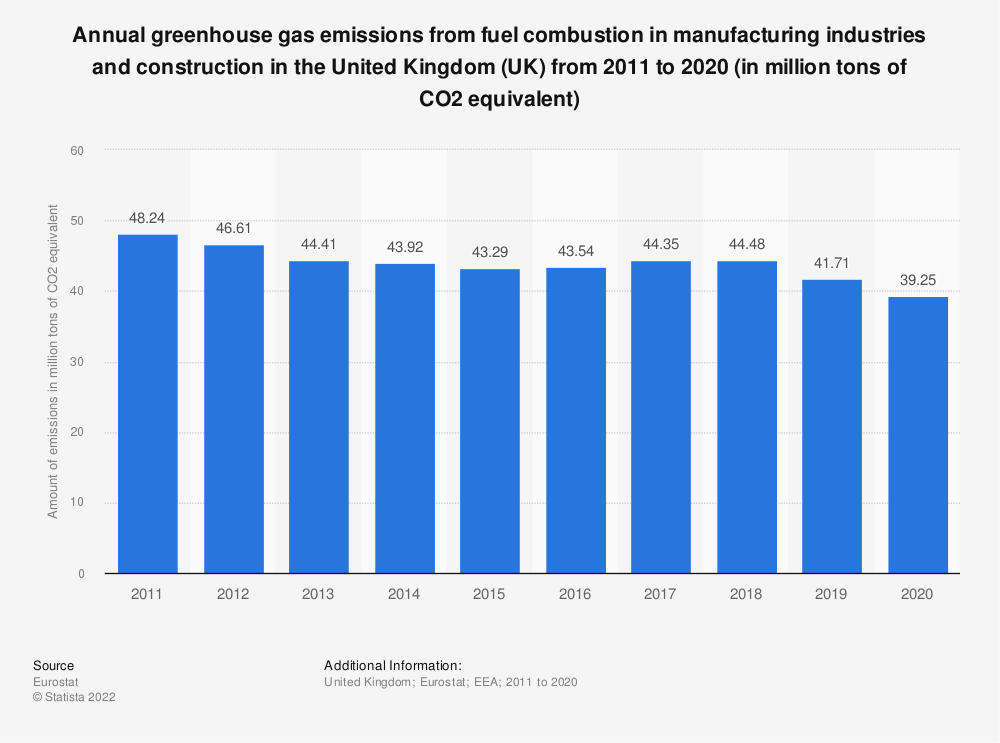 Statistic: Annual greenhouse gas emissions from fuel combustion in manufacturing industries and construction in the United Kingdom (UK) from 2005 to 2014 (in million tons of CO2 equivalent)  | Statista