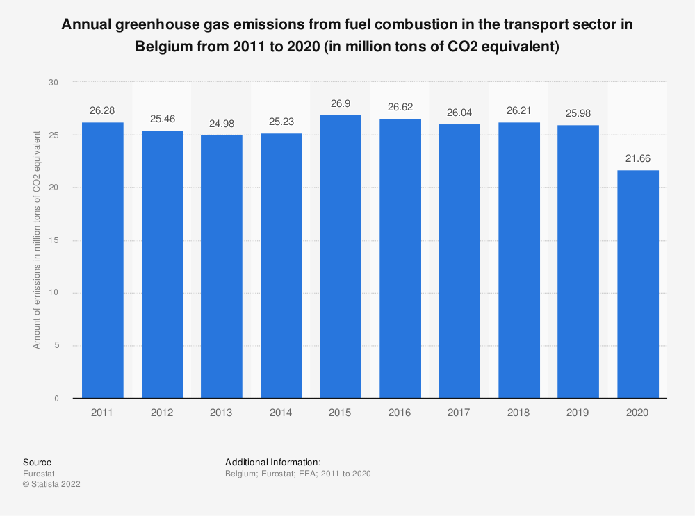 Statistic: Annual greenhouse gas emissions from fuel combustion in the transport sector in Belgium from 2008 to 2017 (in million tons of CO2 equivalent) | Statista