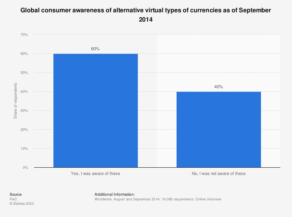 Statistic: Global consumer awareness of alternative virtual types of currencies as of September 2014 | Statista