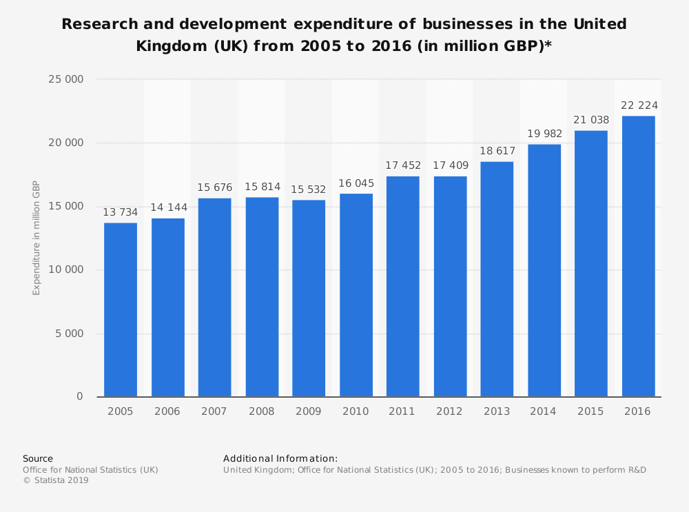 Statistic: Research and development expenditure of businesses in the United Kingdom (UK) from 2005 to 2016 (in million GBP)* | Statista