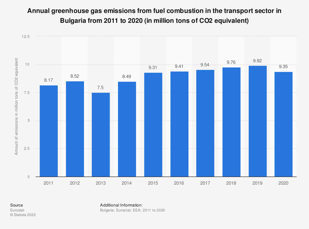Statistic: Annual greenhouse gas emissions from fuel combustion in the transport sector in Bulgaria from 2008 to 2017 (in million tons of CO2 equivalent) | Statista