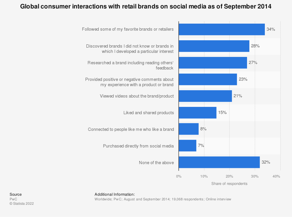 Statistic: Global consumer interactions with retail brands on social media as of September 2014 | Statista