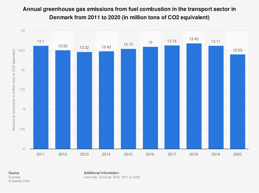 Statistic: Annual greenhouse gas emissions from fuel combustion in the transport sector in Denmark from 2008 to 2017 (in million tons of CO2 equivalent) | Statista
