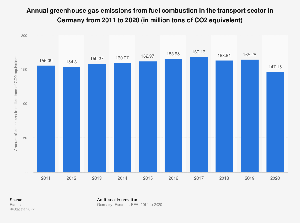 Statistic: Annual greenhouse gas emissions from fuel combustion in the transport sector in Germany from 2005 to 2014 (in million tons of CO2 equivalent) | Statista