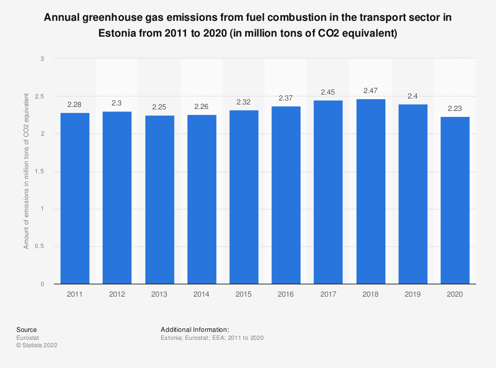Statistic: Annual greenhouse gas emissions from fuel combustion in the transport sector in Estonia from 2008 to 2017 (in million tons of CO2 equivalent) | Statista