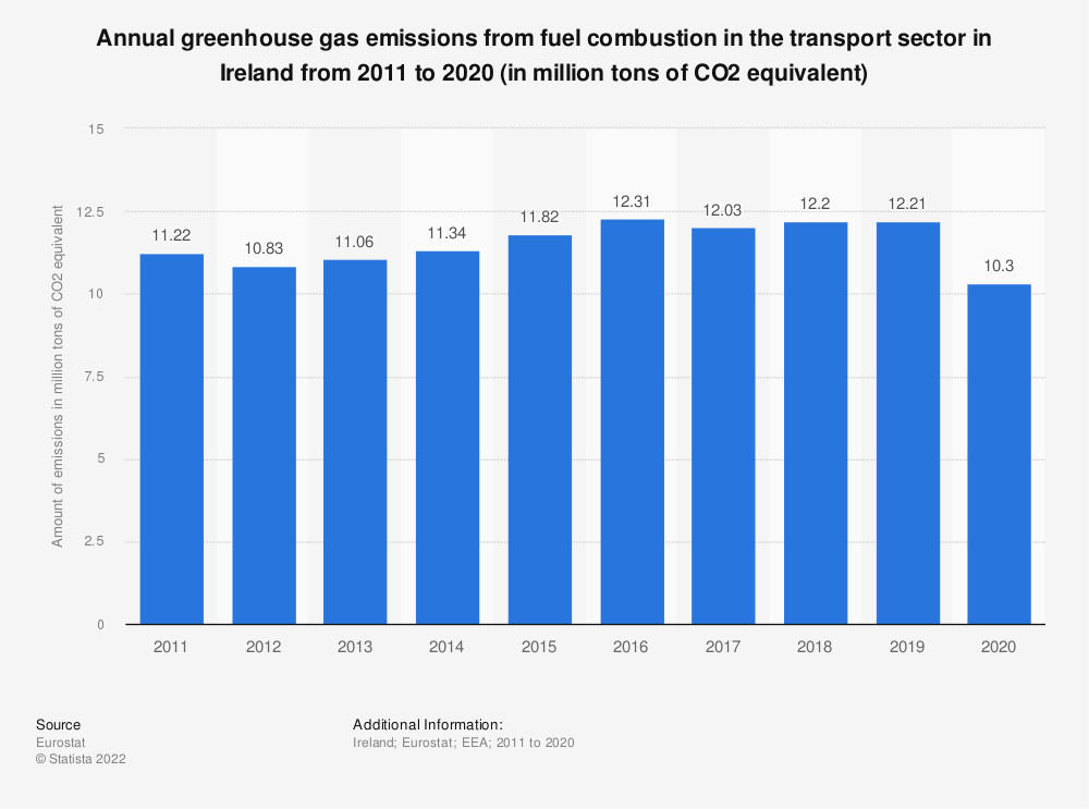 Statistic: Annual greenhouse gas emissions from fuel combustion in the transport sector in Ireland from 2005 to 2014 (in million tons of CO2 equivalent) | Statista