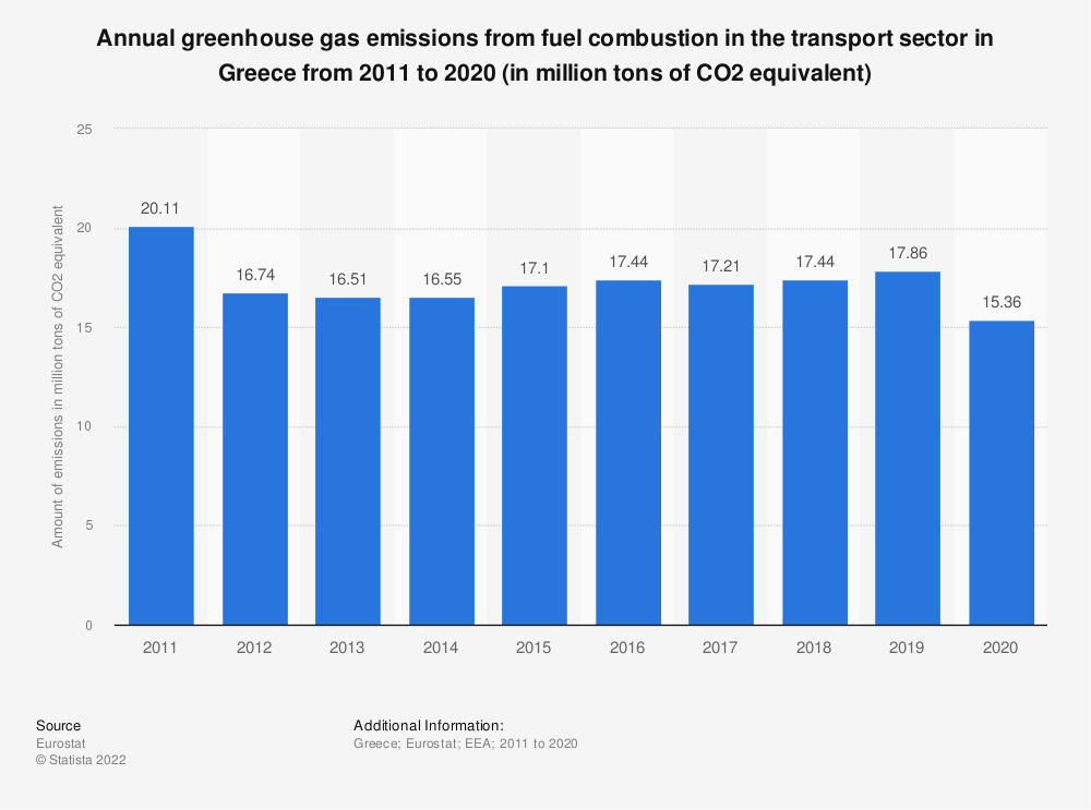 Statistic: Annual greenhouse gas emissions from fuel combustion in the transport sector in Greece from 2005 to 2014 (in million tons of CO2 equivalent) | Statista