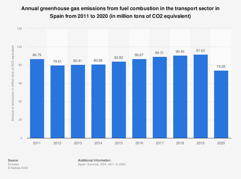 Statistic: Annual greenhouse gas emissions from fuel combustion in the transport sector in Spain from 2005 to 2014 (in million tons of CO2 equivalent) | Statista