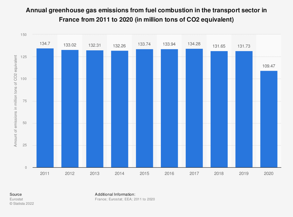 Statistic: Annual greenhouse gas emissions from fuel combustion in the transport sector in France from 2008 to 2017 (in million tons of CO2 equivalent)  | Statista