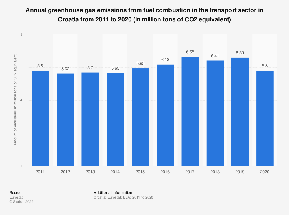 Statistic: Annual greenhouse gas emissions from fuel combustion in the transport sector in Croatia from 2005 to 2014 (in million tons of CO2 equivalent) | Statista