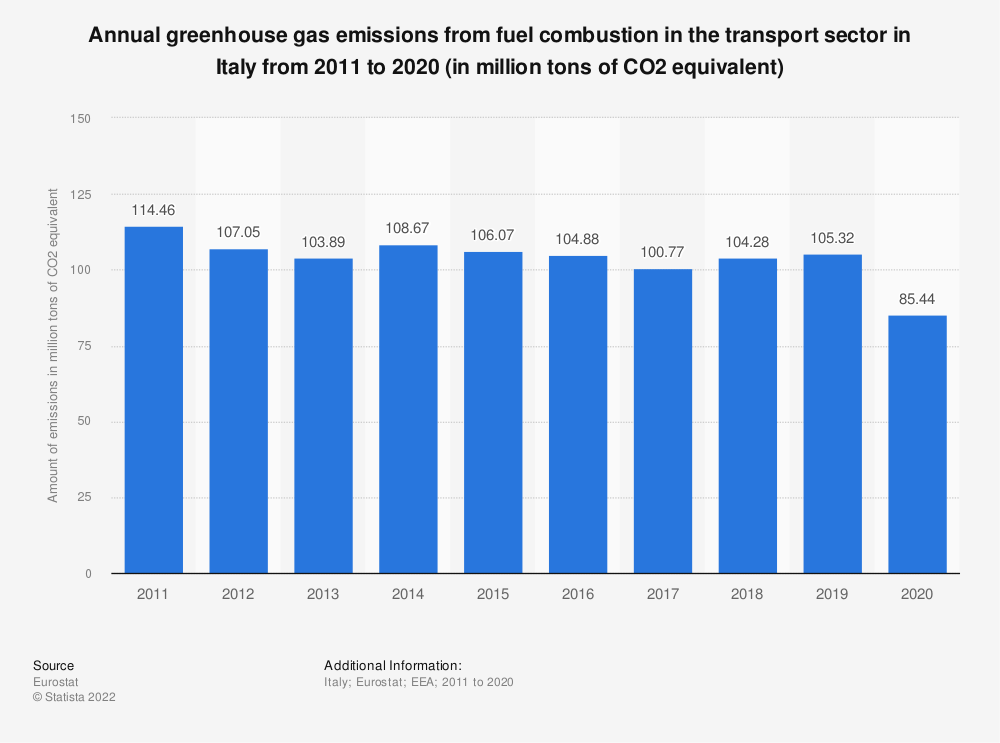 Statistic: Annual greenhouse gas emissions from fuel combustion in the transport sector in Italy from 2005 to 2014 (in million tons of CO2 equivalent) | Statista