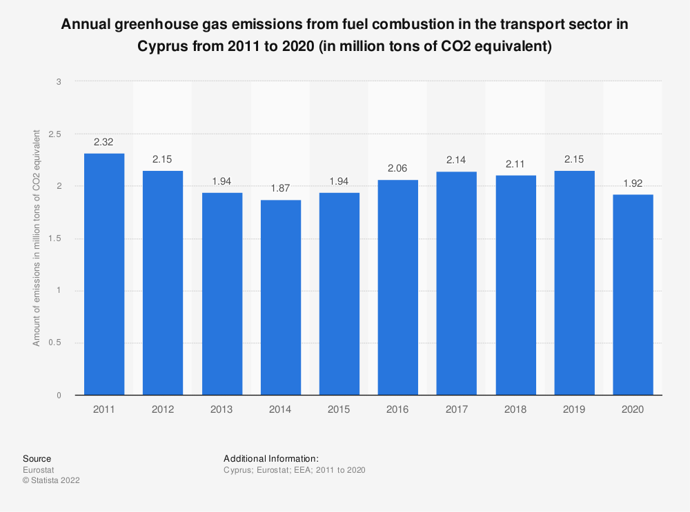 Statistic: Annual greenhouse gas emissions from fuel combustion in the transport sector in Cyprus from 2008 to 2017 (in million tons of CO2 equivalent) | Statista