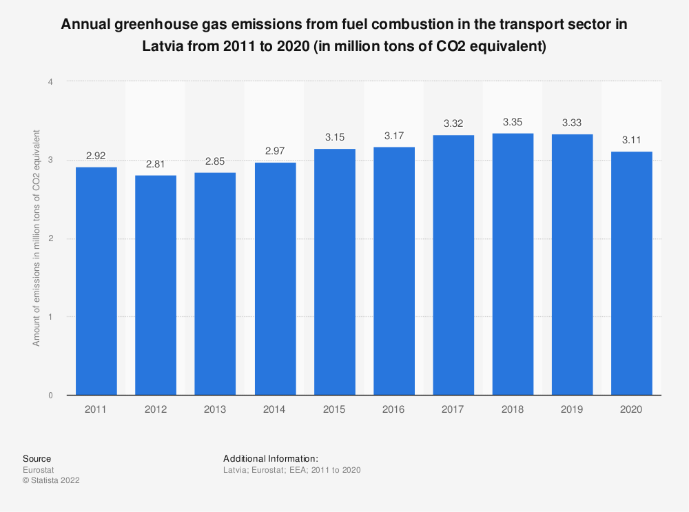 Statistic: Annual greenhouse gas emissions from fuel combustion in the transport sector in Latvia from 2005 to 2014 (in million tons of CO2 equivalent) | Statista