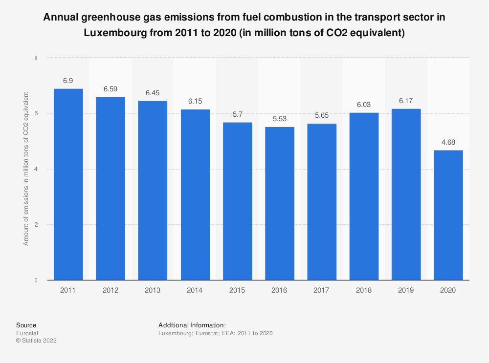 Statistic: Annual greenhouse gas emissions from fuel combustion in the transport sector in Luxembourg from 2008 to 2017 (in million tons of CO2 equivalent) | Statista