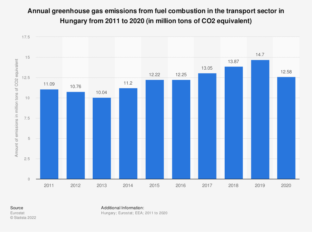 Statistic: Annual greenhouse gas emissions from fuel combustion in the transport sector in Hungary from 2008 to 2017 (in million tons of CO2 equivalent) | Statista