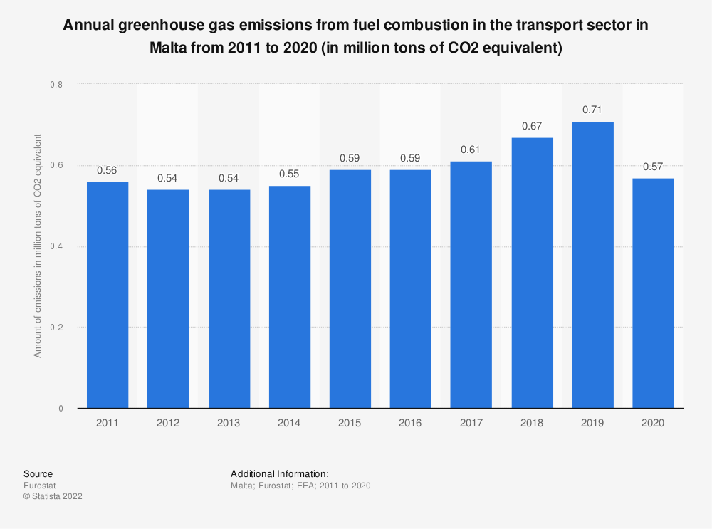Statistic: Annual greenhouse gas emissions from fuel combustion in the transport sector in Malta from 2008 to 2017 (in million tons of CO2 equivalent) | Statista